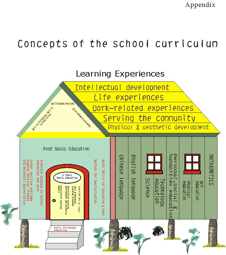 A Holistic Review of the Hong Kong School Curriculum