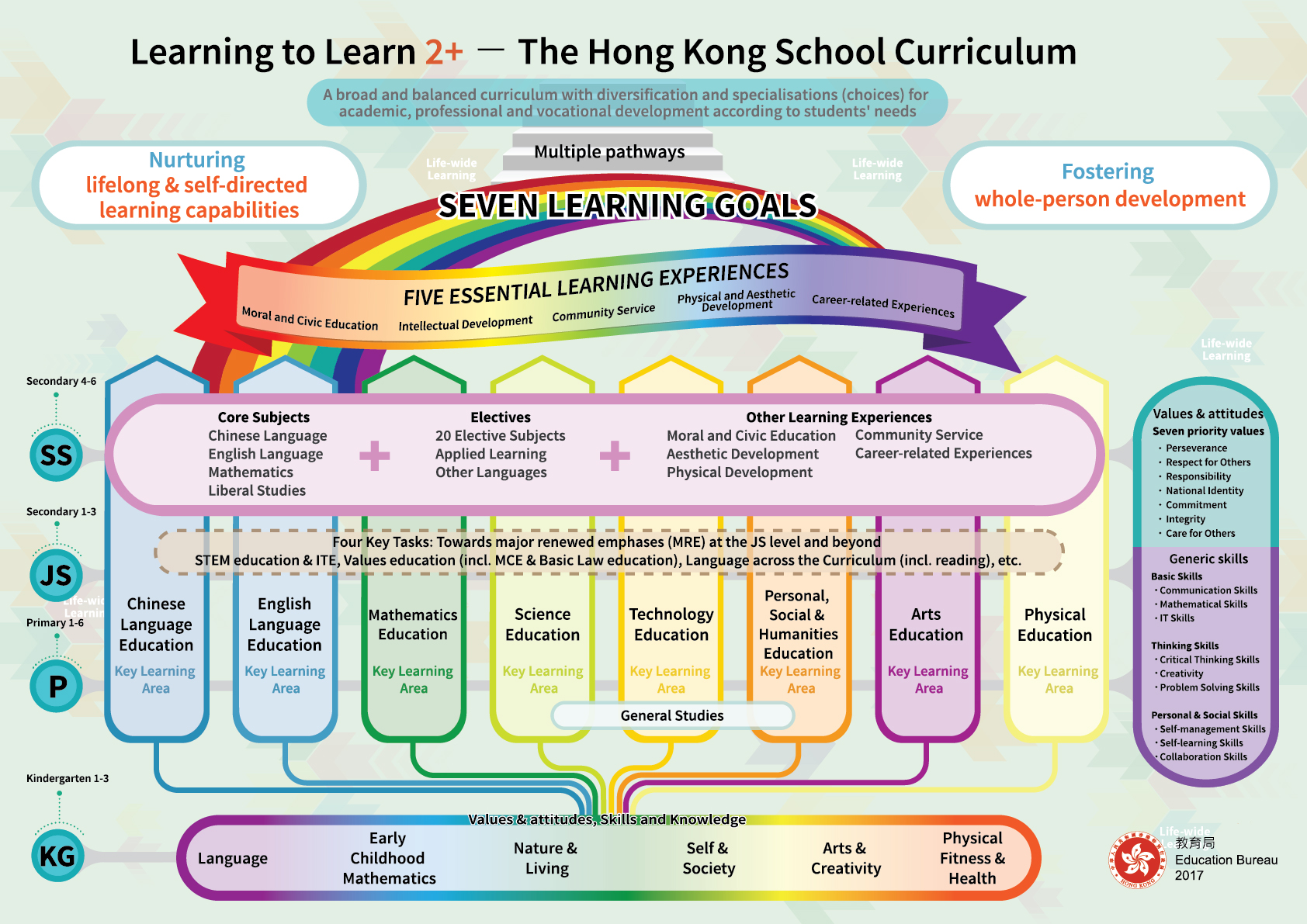 School Curriculum Framework