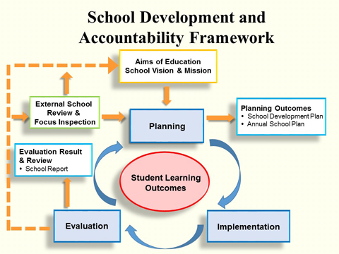 School Development and Accountability Framework