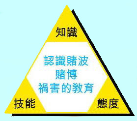 Diagram of preventive education on anti-gambling education