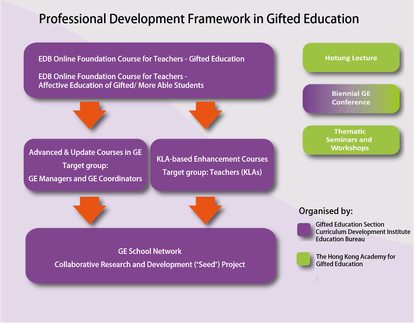 New PD Framework